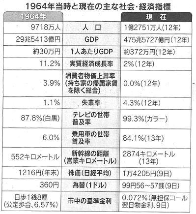 2013年9月10日日経