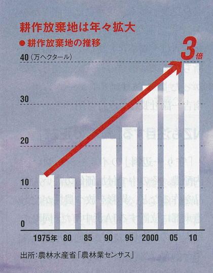 2014年5月12日日経ビジネス1