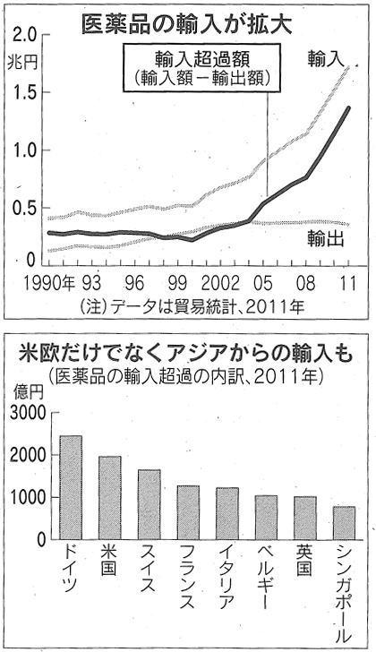 2012.05.14 日経