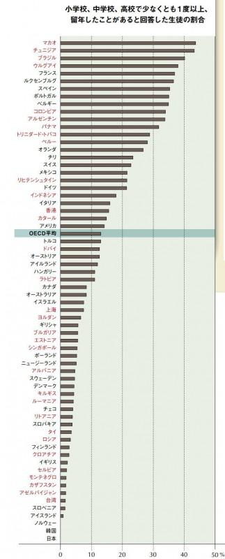留年国際比較