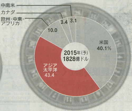 2013年10月21日日経3