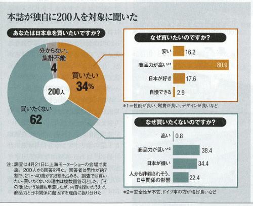 2013年5月2日 日経ビジネス