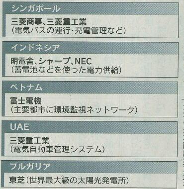 2011.05.08 日経(3)