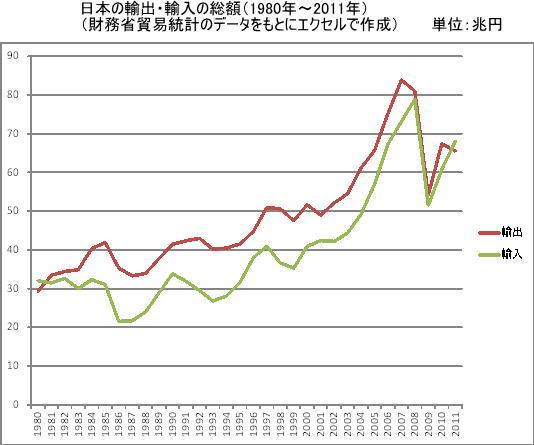 2013年2月13 日本の貿易総額