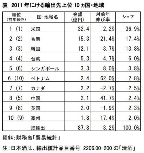 2013年7月25日 日本酒 2