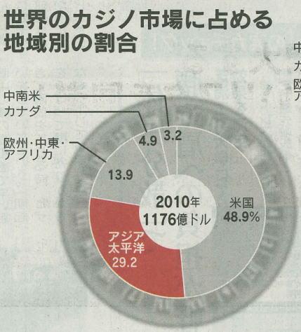 2013年10月21日日経2